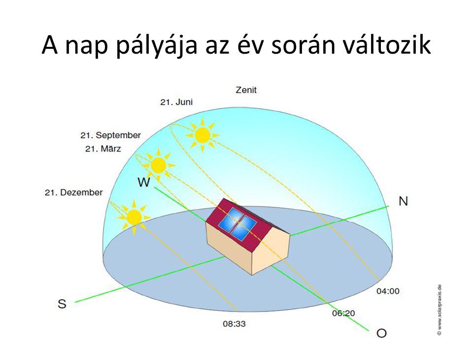 A fotovoltaikus előnyei • A beruházás után nem igényel üzemanyagot • Működése kockázatmentes • A legtisztább zöldenergiát szolgáltatja • Érzéketlen az infláció alakulására • Termelésének legnagyobb hányada a csúcsidőszakra esik
