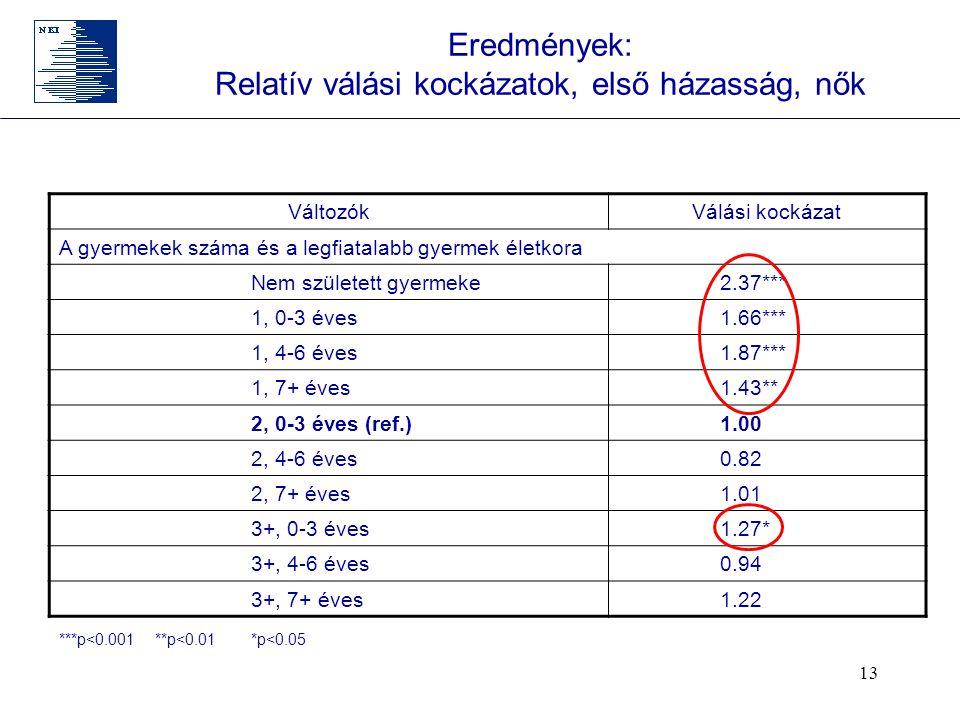 13 Eredmények: Relatív válási kockázatok, első házasság, nők VáltozókVálási kockázat A gyermekek száma és a legfiatalabb gyermek életkora Nem született gyermeke 2.37*** 1, 0-3 éves 1.66*** 1, 4-6 éves 1.87*** 1, 7+ éves 1.43** 2, 0-3 éves (ref.) 1.00 2, 4-6 éves 0.82 2, 7+ éves 1.01 3+, 0-3 éves 1.27* 3+, 4-6 éves 0.94 3+, 7+ éves 1.22 ***p<0.001**p<0.01*p<0.05