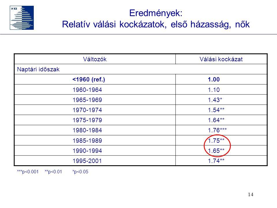 14 Eredmények: Relatív válási kockázatok, első házasság, nők VáltozókVálási kockázat Naptári időszak <1960 (ref.) 1.00 1960-1964 1.10 1965-1969 1.43* 1970-1974 1.54** 1975-1979 1.64** 1980-1984 1.76*** 1985-1989 1.75** 1990-1994 1.65** 1995-2001 1.74** ***p<0.001**p<0.01*p<0.05