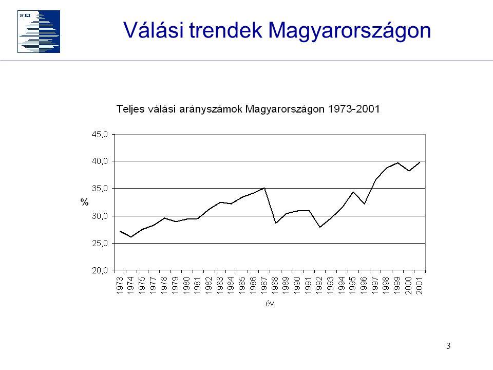 3 Válási trendek Magyarországon