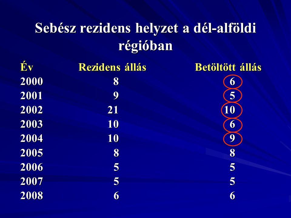 Sebész rezidens helyzet a dél-alföldi régióban ÉvRezidens állásBetöltött állás 2000 8 6 2001 9 5 20022110 200310 6 200410 9 2005 8 8 2006 5 5 2007 5 5