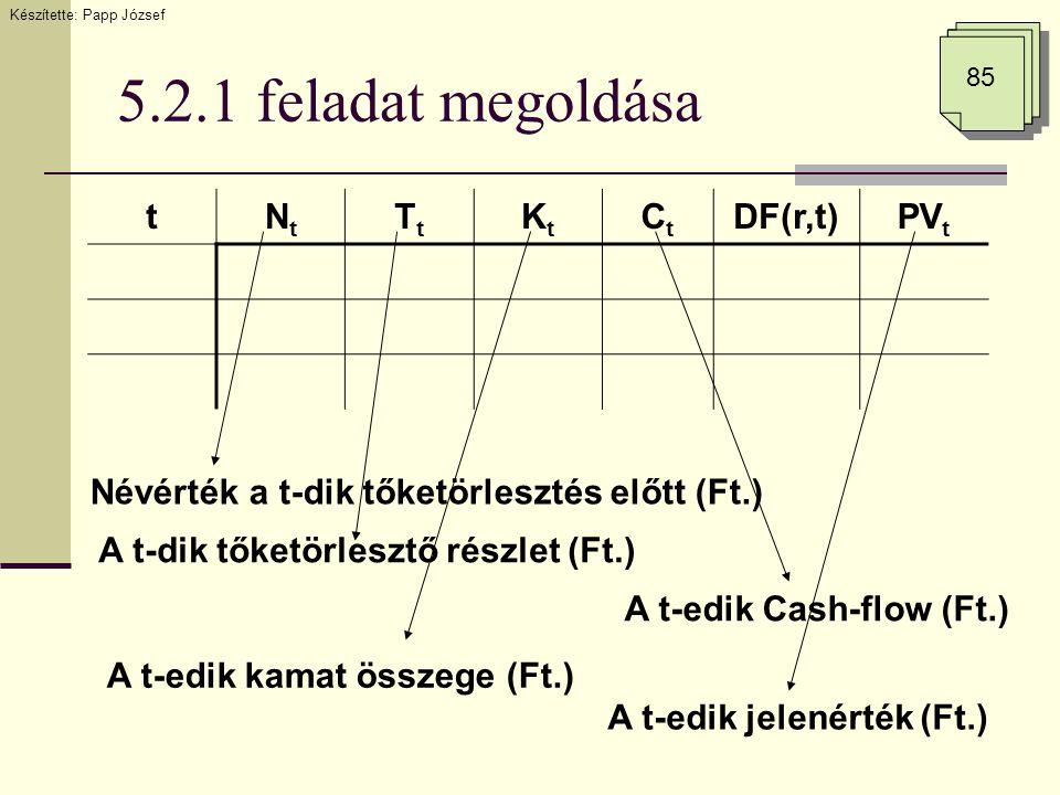 5.2.1 feladat megoldása 85 tNtNt TtTt KtKt CtCt DF(r,t)PV t Névérték a t-dik tőketörlesztés előtt (Ft.) A t-dik tőketörlesztő részlet (Ft.) A t-edik C