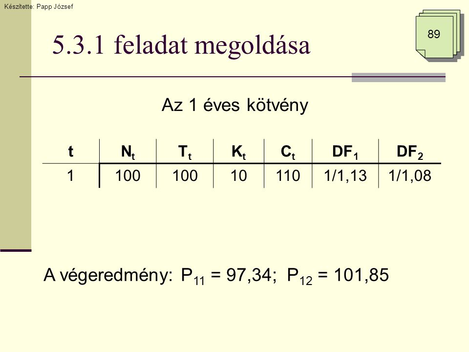 5.3.1 feladat megoldása 89 tNtNt TtTt KtKt CtCt DF 1 DF 2 1100 101101/1,131/1,08 A végeredmény: P 11 = 97,34; P 12 = 101,85 Az 1 éves kötvény Készítet