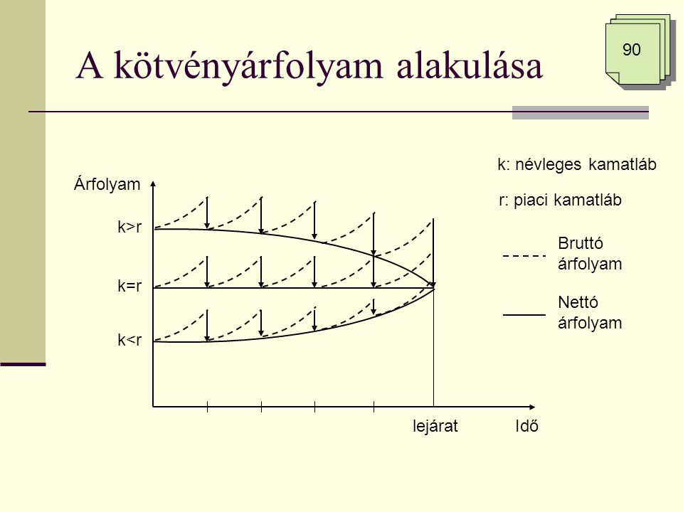 A kötvényárfolyam alakulása Árfolyam Időlejárat k>r k<r k=r Bruttó árfolyam Nettó árfolyam k: névleges kamatláb r: piaci kamatláb 90