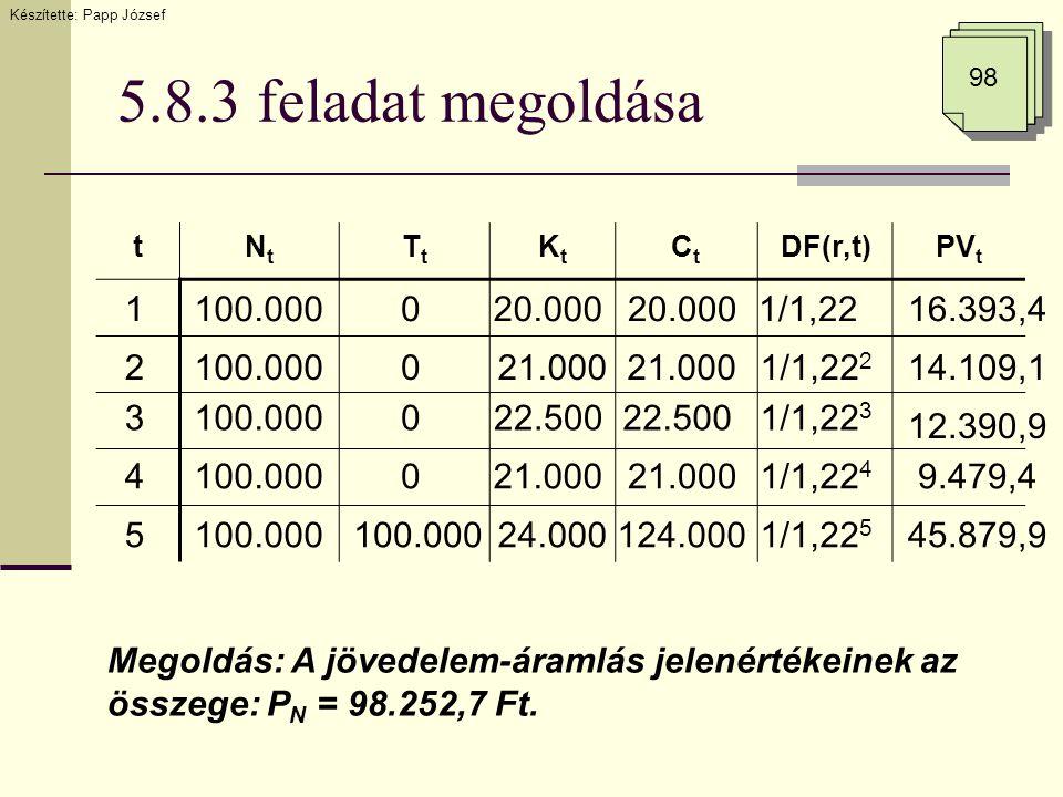 5.8.3 feladat megoldása tNtNt TtTt KtKt CtCt DF(r,t)PV t 0 0 1 2100.000 20.000 21.000 20.0001/1,22 1/1,22 2 3 4 5 0 0 100.000 22.500 21.000 24.000124.