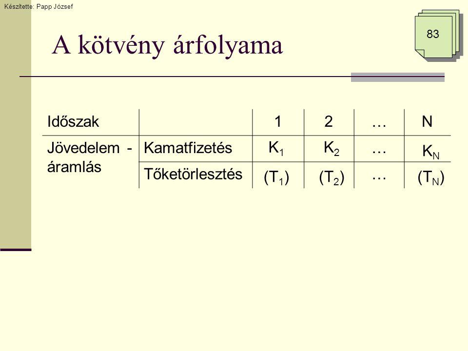 5.8.2 feladat megoldása tNtNt TtTt KtKt CtCt DF(r,t)PV t Nem fejezzük be a táblázatot.