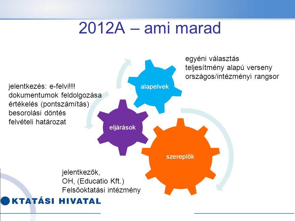 szereplők eljárások alapelvek egyéni választás teljesítmény alapú verseny országos/intézményi rangsor 2012A – ami marad jelentkezés: e-felvi!!.