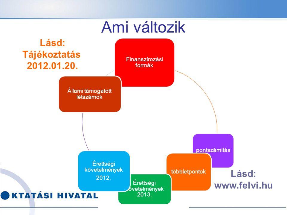 Finanszírozási formák pontszámítás többletpontok Érettségi követelmények 2013.