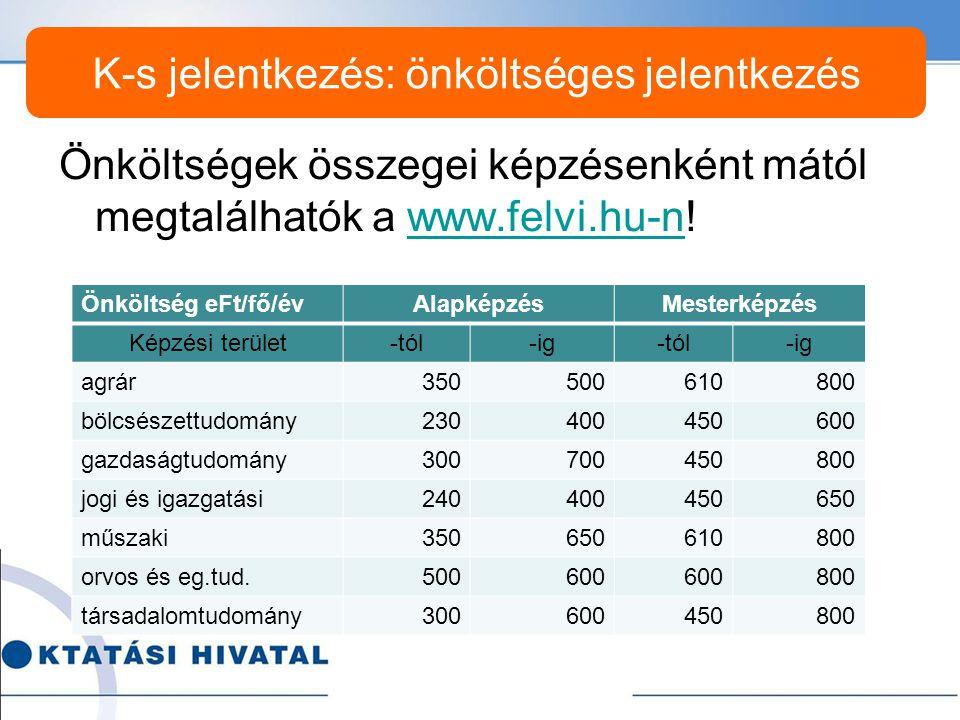 Önköltségek összegei képzésenként mától megtalálhatók a www.felvi.hu-n!www.felvi.hu-n K-s jelentkezés: önköltséges jelentkezés Önköltség eFt/fő/évAlapképzésMesterképzés Képzési terület-tól-ig-tól-ig agrár350500610800 bölcsészettudomány230400450600 gazdaságtudomány300700450800 jogi és igazgatási240400450650 műszaki350650610800 orvos és eg.tud.500600 800 társadalomtudomány300600450800