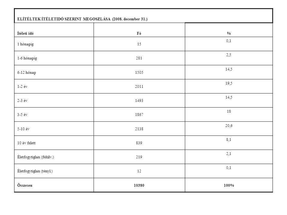 ELÍTÉLTEK ÍTÉLETIDŐ SZERINT MEGOSZLÁSA (2008. december 31.) Ítéleti időFő% 1 hónapig15 0,1 1-6 hónapig281 2,5 6-12 hónap1505 14,5 1-2 év2011 19,5 2-3