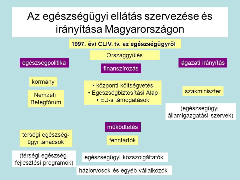 Az egészségügyi ellátás szervezése és irányítása Magyarországon Országgyűlés térségi egészség- ügyi tanácsok fenntartók egészségügyi közszolgáltatók (