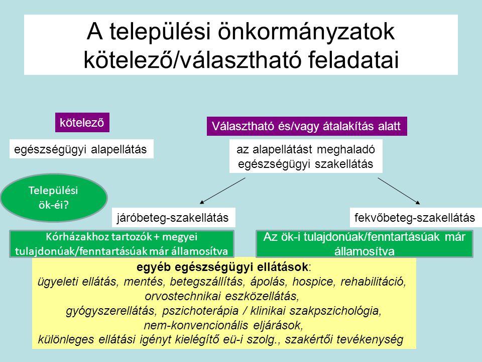 A települési önkormányzatok kötelező/választható feladatai egészségügyi alapellátásaz alapellátást meghaladó egészségügyi szakellátás Választható és/v