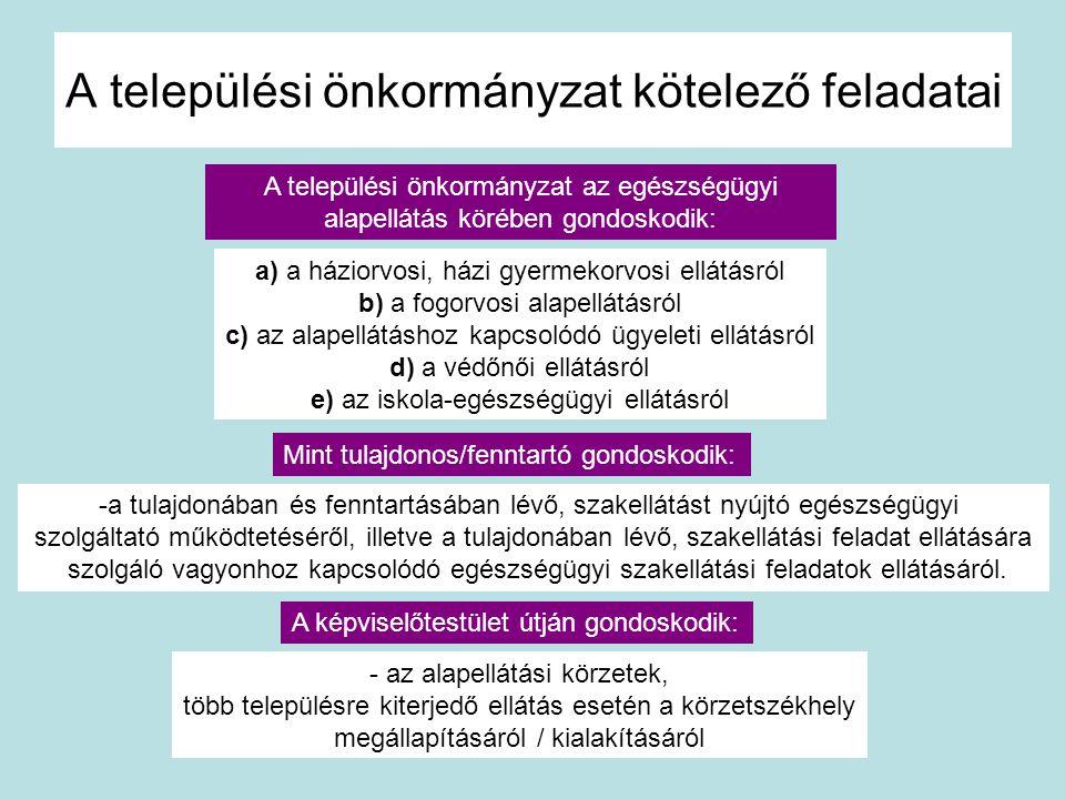 A települési önkormányzat kötelező feladatai a) a háziorvosi, házi gyermekorvosi ellátásról b) a fogorvosi alapellátásról c) az alapellátáshoz kapcsol
