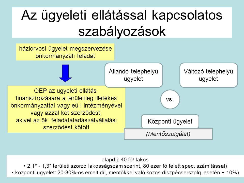 Az ügyeleti ellátással kapcsolatos szabályozások háziorvosi ügyelet megszervezése önkormányzati feladat OEP az ügyeleti ellátás finanszírozására a ter