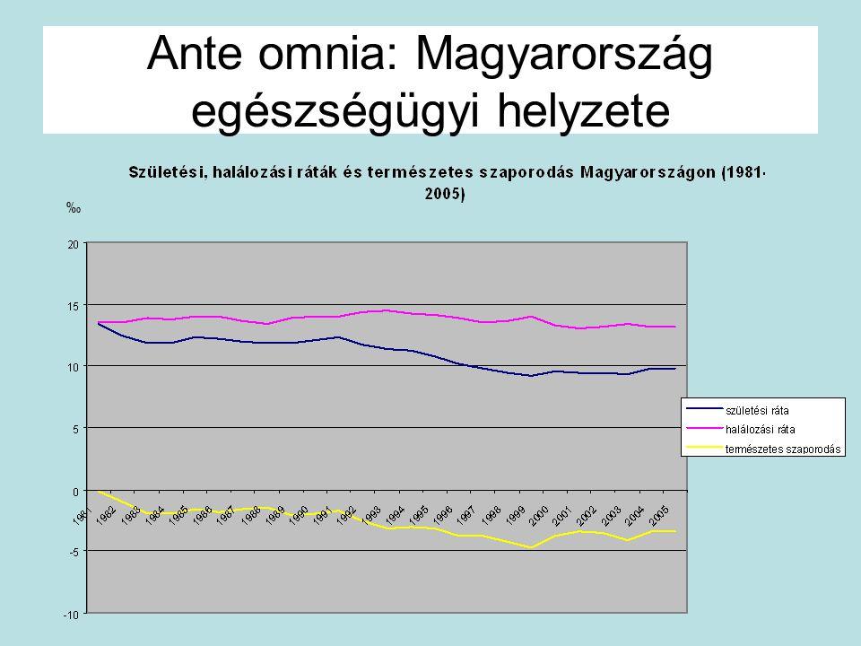 Ante omnia: Magyarország egészségügyi helyzete ‰