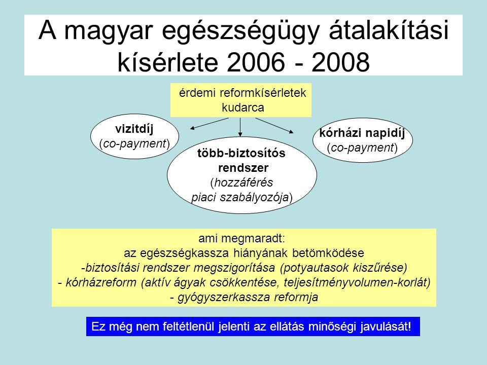 A magyar egészségügy átalakítási kísérlete 2006 - 2008 érdemi reformkísérletek kudarca több-biztosítós rendszer (hozzáférés piaci szabályozója) vizitd