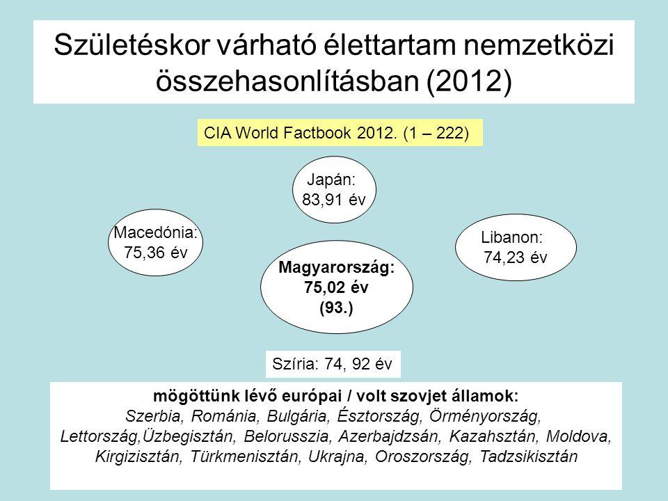 Születéskor várható élettartam nemzetközi összehasonlításban (2012) Magyarország: 75,02 év (93.) Macedónia: 75,36 év Libanon: 74,23 év Japán: 83,91 év