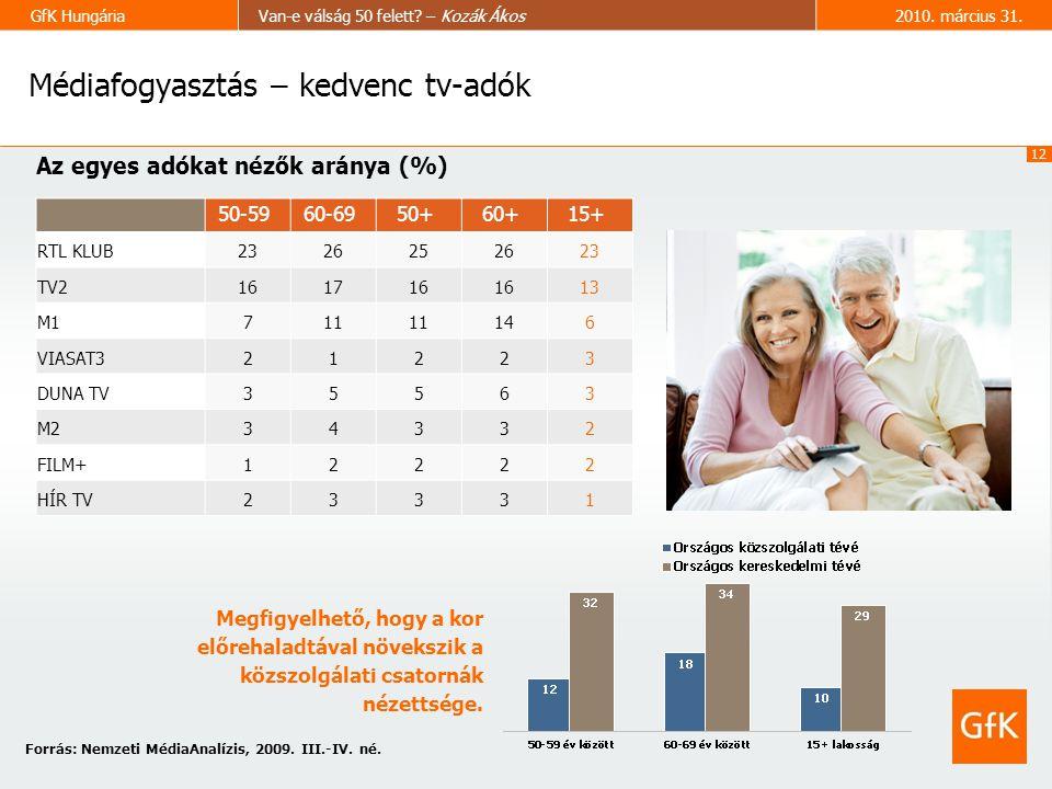 12 GfK HungáriaVan-e válság 50 felett. – Kozák Ákos2010.