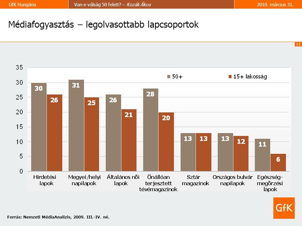 13 GfK HungáriaVan-e válság 50 felett.– Kozák Ákos2010.
