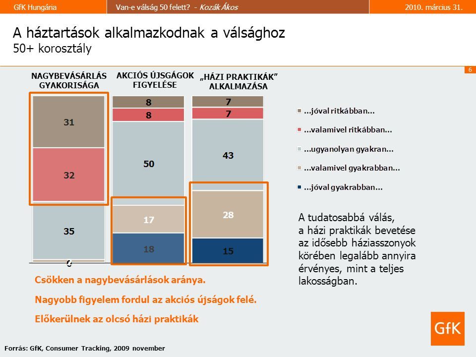 6 GfK HungáriaVan-e válság 50 felett. - Kozák Ákos2010.