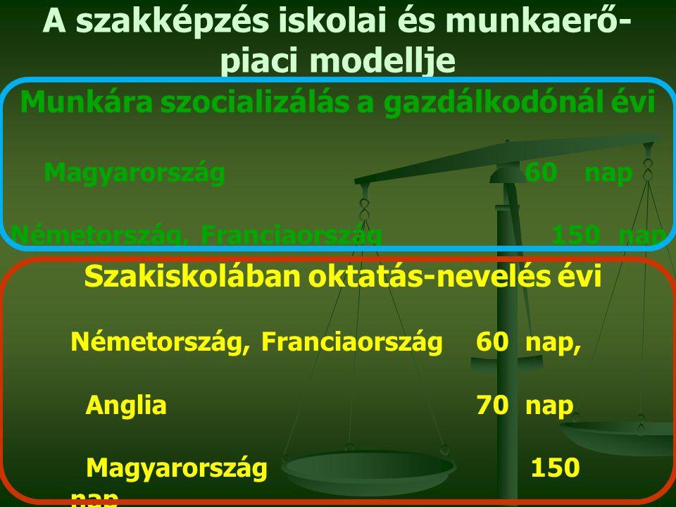 A szakképzés iskolai és munkaerő- piaci modellje Munkára szocializálás a gazdálkodónál évi Magyarország 60 nap Németország, Franciaország 150 nap Szakiskolában oktatás-nevelés évi Németország, Franciaország 60 nap, Anglia 70 nap Magyarország 150 nap