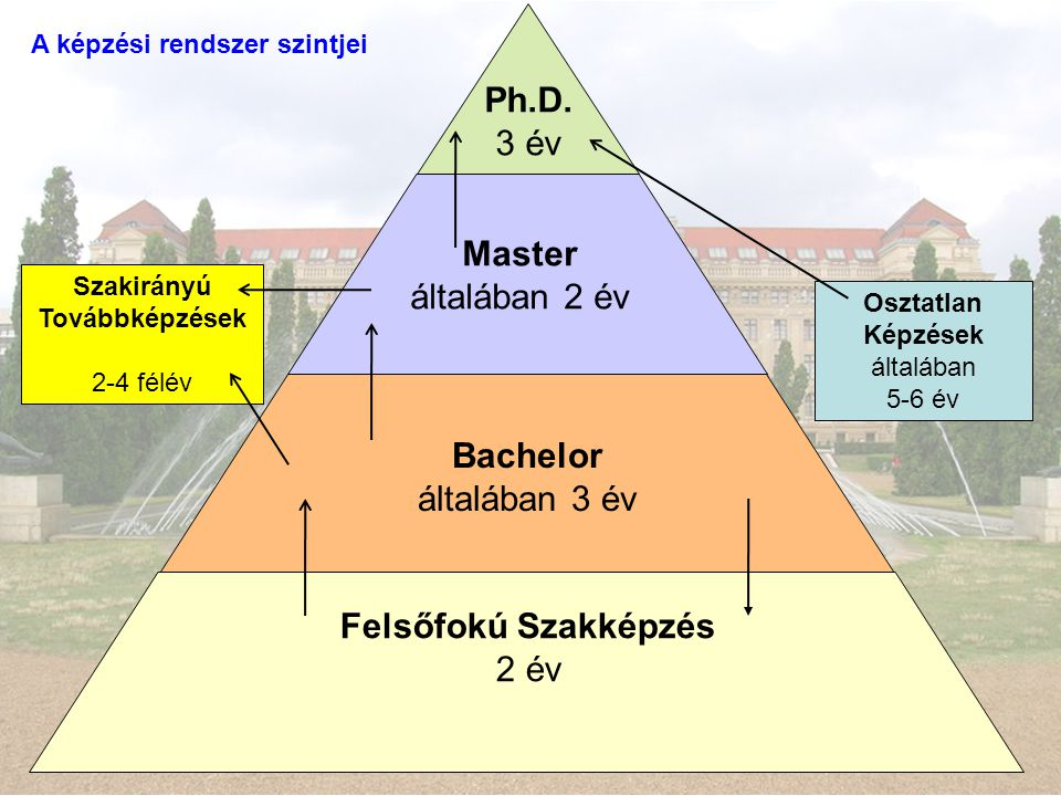 Felsőfokú Szakképzés 2 év Bachelor általában 3 év Master általában 2 év Ph.D. 3 év Osztatlan Képzések általában 5-6 év Szakirányú Továbbképzések 2-4 f