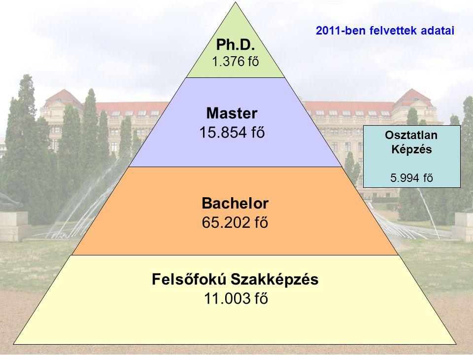 Felsőfokú Szakképzés 11.003 fő Bachelor 65.202 fő Master 15.854 fő Ph.D. 1.376 fő 2011-ben felvettek adatai Osztatlan Képzés 5.994 fő