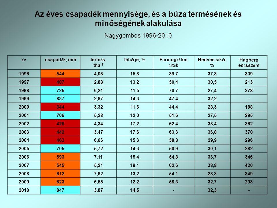 évévcsapad é k, mmterm é s, tha -1 feh é rje, %Farinogr á fos é rt é k Nedves sik é r, % Hagberg es é ssz á m 19965444,0815,889,737,8339 19974072,8813