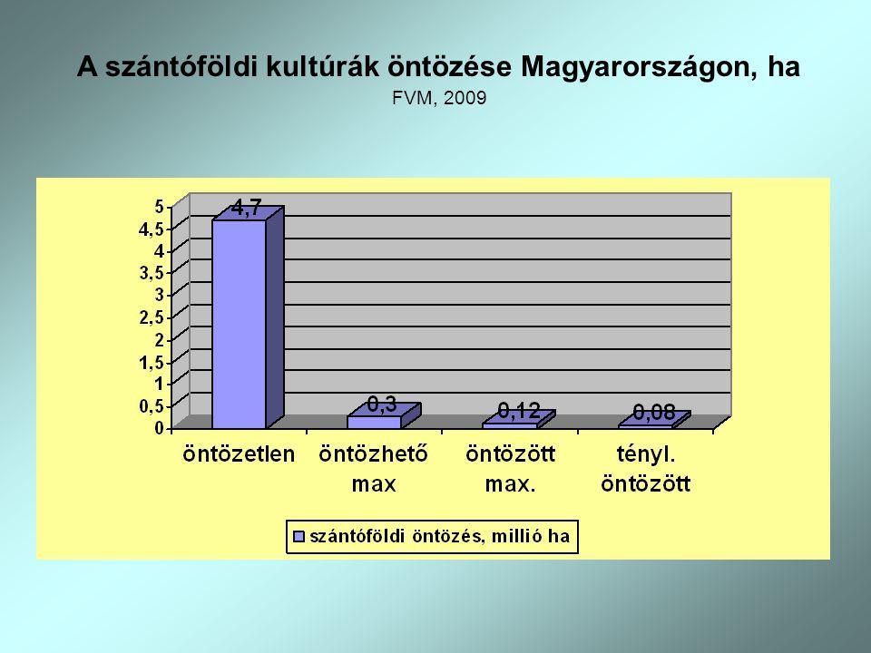 A szántóföldi kultúrák öntözése Magyarországon, ha FVM, 2009