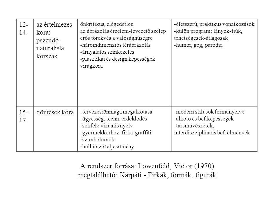 A rendszer forrása: Löwenfeld, Victor (1970) megtalálható: Kárpáti - Firkák, formák, figurák 12- 14. az értelmezés kora: pszeudo- naturalista korszak