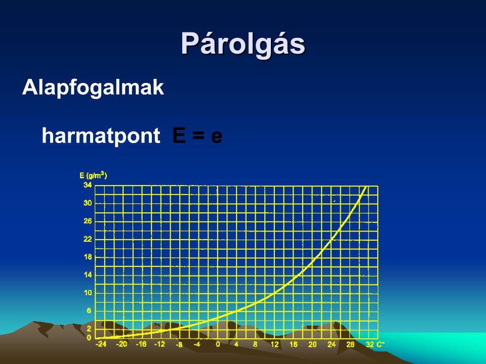 Párolgás harmatpont E = e Alapfogalmak