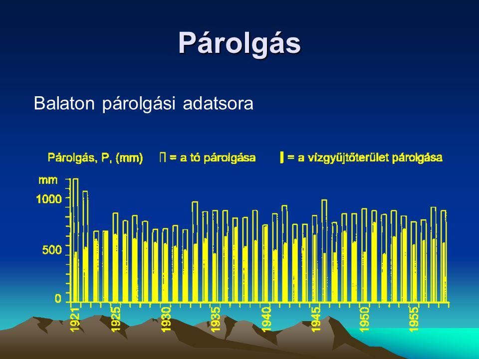 Párolgás Balaton párolgási adatsora