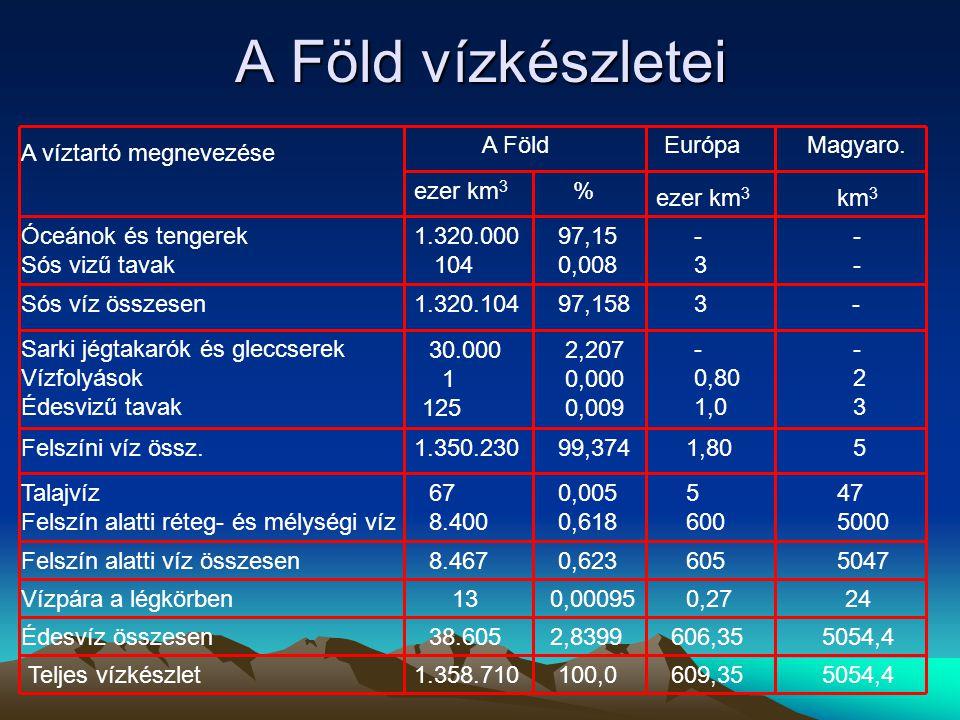 A Föld vízkészletei A víztartó megnevezése A Föld ezer km 3 % Európa ezer km 3 Magyaro. km 3 Óceánok és tengerek Sós vizű tavak 1.320.000 104 97,15 0,