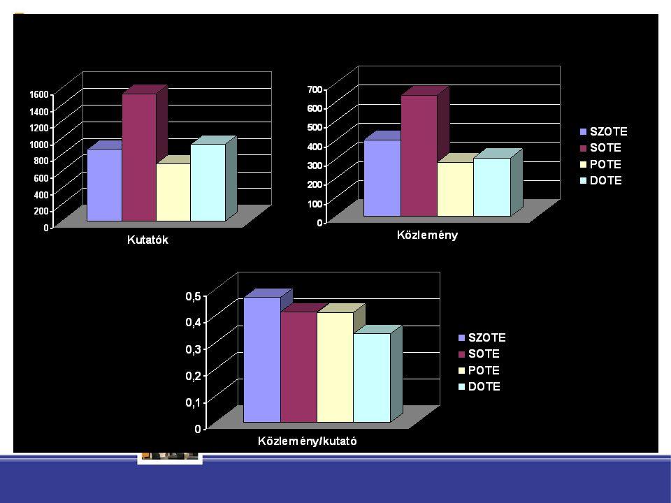 Tanév Felvett hallgatók összesen Aktív hallgatók összesen (OM statisztika alapján) Avatott hallgatók összesen magyar képzésangol képzés 2007/08.