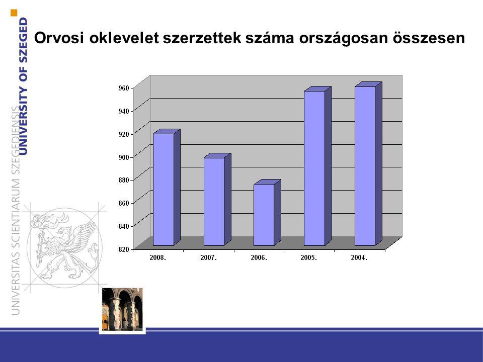 Orvosi oklevelet szerzettek száma országosan összesen