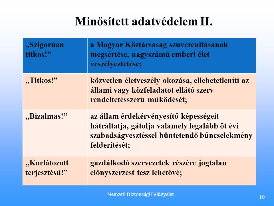 """""""Szigorúan titkos!"""" a Magyar Köztársaság szuverenitásának megsértése, nagyszámú emberi élet veszélyeztetése; """"Titkos!""""közvetlen életveszély okozása, e"""