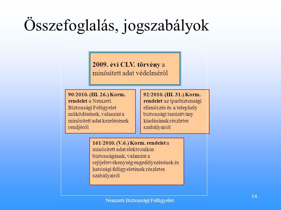 14 2009. évi CLV. törvény a minősített adat védelméről 90/2010. (III. 26.) Korm. rendelet a Nemzeti Biztonsági Felügyelet működésének, valamint a minő