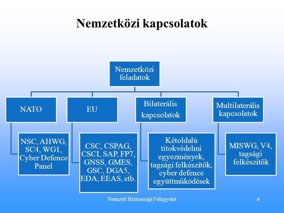Nemzetközi kapcsolatok Nemzeti Biztonsági Felügyelet Nemzetközi feladatok NATO NSC, AHWG, SC4, WG1, Cyber Defence Panel EU CSC, CSPAG, CSCI, SAP, FP7,