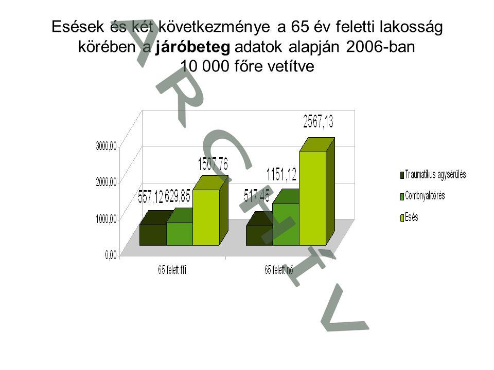 Esések és két következménye a 65 év feletti lakosság körében a járóbeteg adatok alapján 2006-ban 10 000 főre vetítve