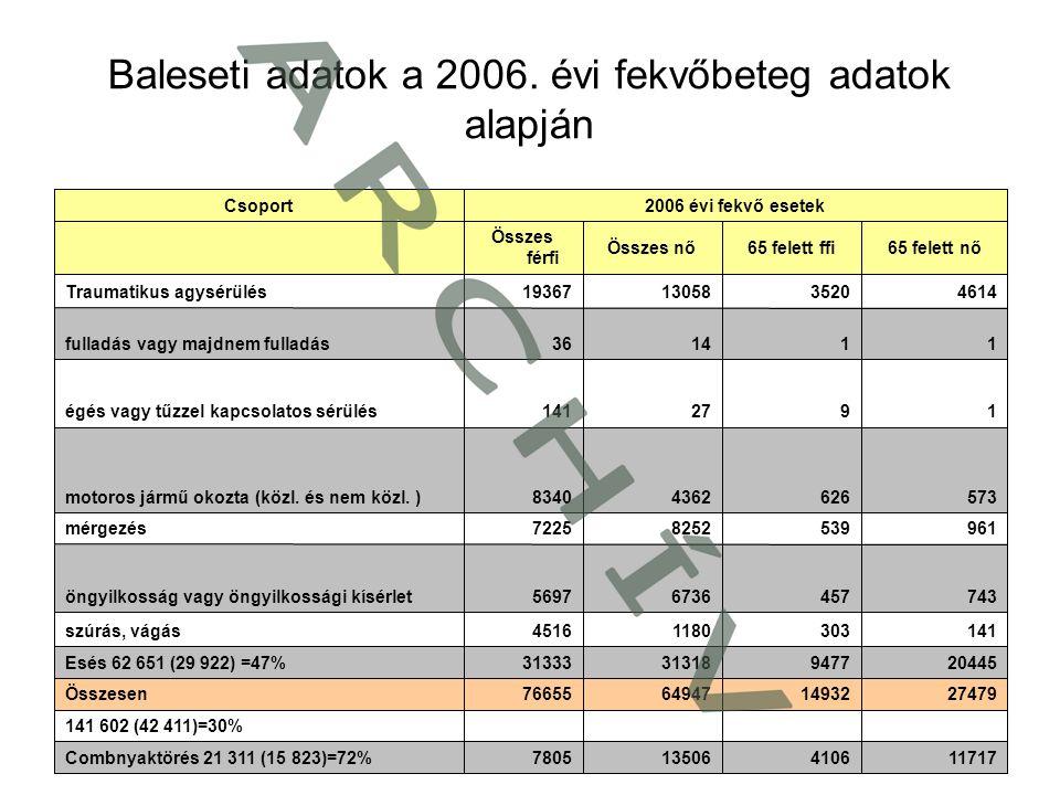 Baleseti adatok a 2006. évi fekvőbeteg adatok alapján 117174106135067805Combnyaktörés 21 311 (15 823)=72% 141 602 (42 411)=30% 27479149326494776655Öss