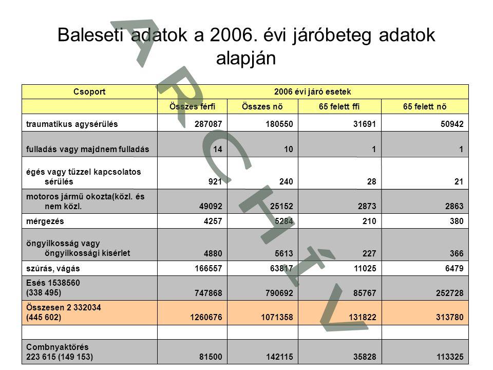 Baleseti adatok a 2006. évi járóbeteg adatok alapján 1133253582814211581500 Combnyaktörés 223 615 (149 153) 31378013182210713581260676 Összesen 2 332