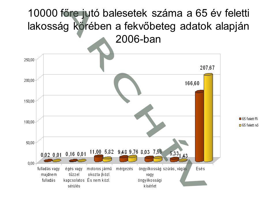 10000 főre jutó balesetek száma a 65 év feletti lakosság körében a fekvőbeteg adatok alapján 2006-ban