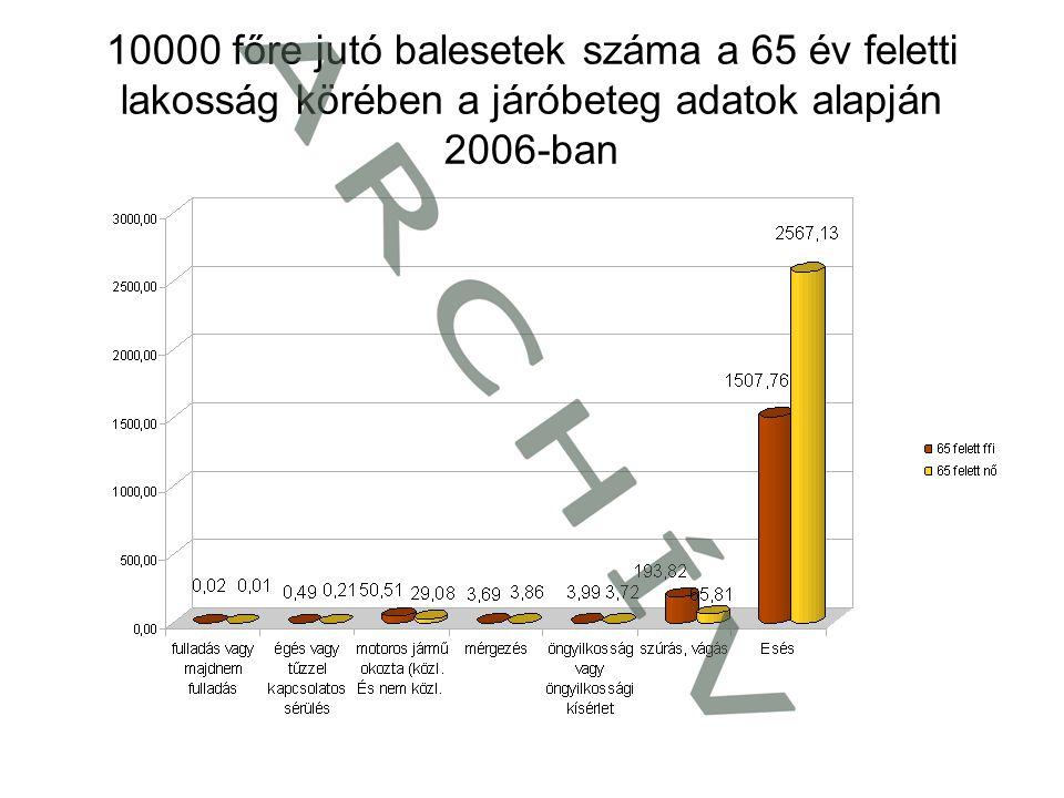 10000 főre jutó balesetek száma a 65 év feletti lakosság körében a járóbeteg adatok alapján 2006-ban
