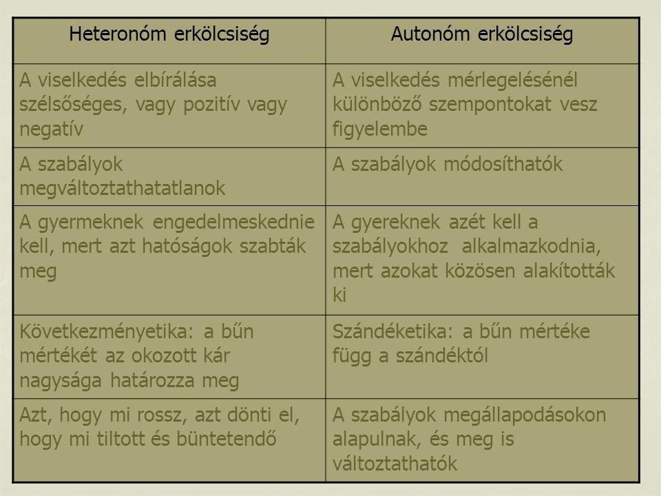 Heteronóm erkölcsiségAutonóm erkölcsiség A viselkedés elbírálása szélsőséges, vagy pozitív vagy negatív A viselkedés mérlegelésénél különböző szempont