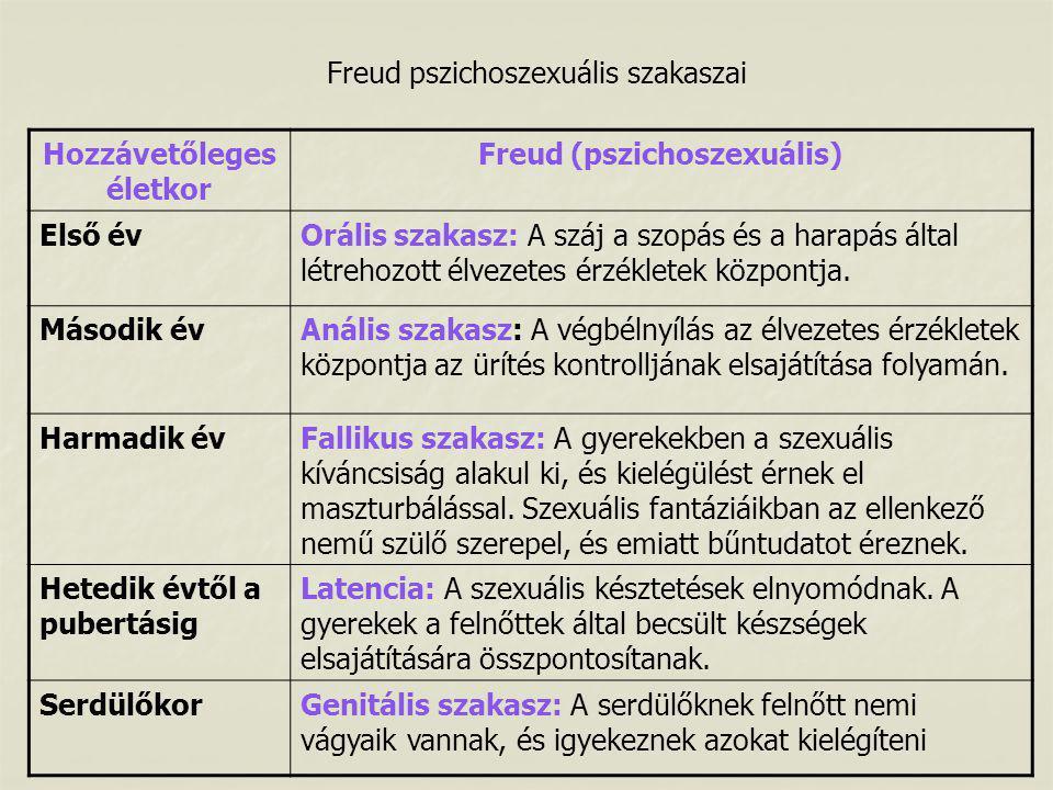 Freud pszichoszexuális szakaszai Hozzávetőleges életkor Freud (pszichoszexuális) Első évOrális szakasz: A száj a szopás és a harapás által létrehozott