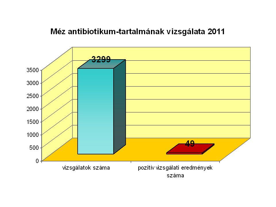 470/2009/EK rendelete Az Európai Parlament és Tanács 470/2009/EK rendelete (2009.