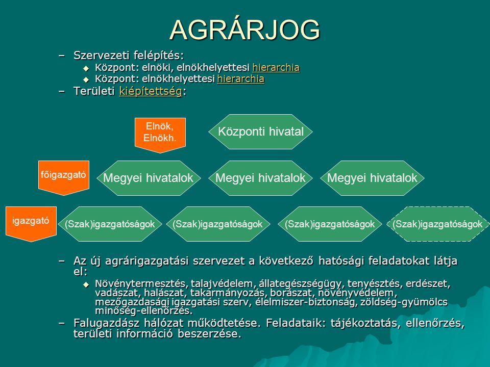 AGRÁRJOG –Szervezeti felépítés:  Központ: elnöki, elnökhelyettesi hierarchia hierarchia  Központ: elnökhelyettesi hierarchia hierarchia –Területi ki