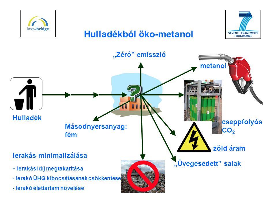 """Hulladékból öko-metanol lerakás minimalizálása - lerakási díj megtakarítása - lerakó ÜHG kibocsátásának csökkentése - lerakó élettartam növelése metanol zöld áram cseppfolyós CO 2 """"Üvegesedett salak Másodnyersanyag: fém Hulladék """"Zéró emisszió"""