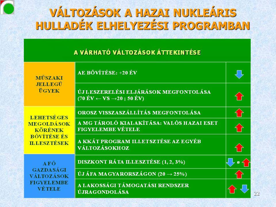 22 VÁLTOZÁSOK A HAZAI NUKLEÁRIS HULLADÉK ELHELYEZÉSI PROGRAMBAN