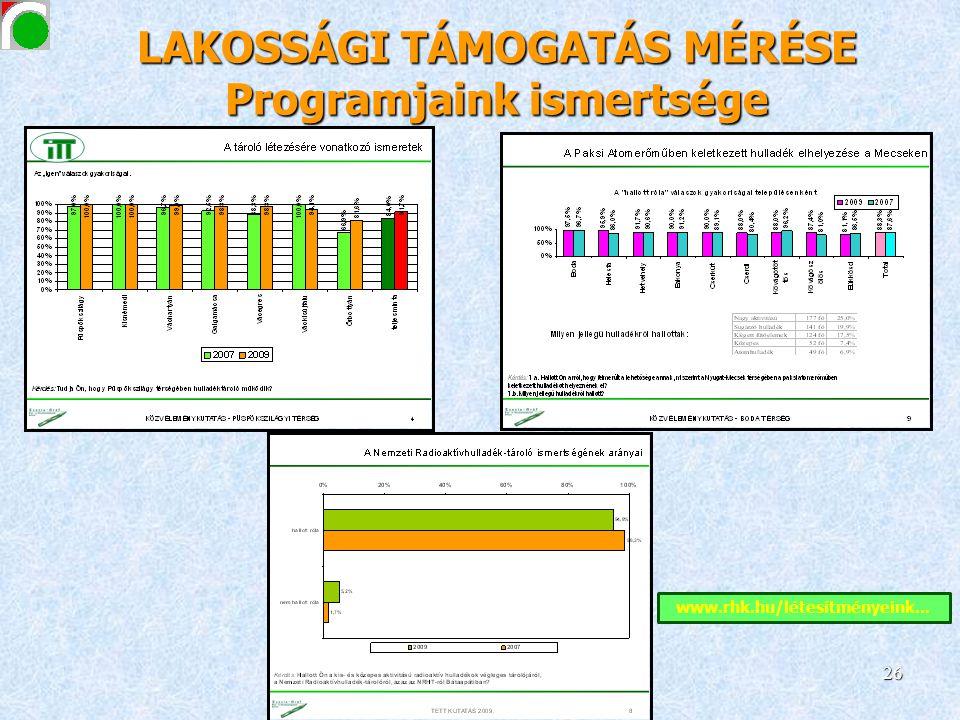 LAKOSSÁGI TÁMOGATÁS MÉRÉSE Programjaink ismertsége www.rhk.hu/létesítményeink... 26